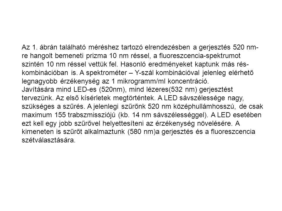 Az 1. ábrán található méréshez tartozó elrendezésben a gerjesztés 520 nm- re hangolt bemeneti prizma 10 nm réssel, a fluoreszcencia-spektrumot szintén