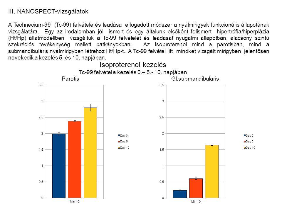 III. NANOSPECT-vizsgálatok A Technecium-99 (Tc-99) felvétele és leadása elfogadott módszer a nyálmirigyek funkcionális állapotának vizsgálatára. Egy a