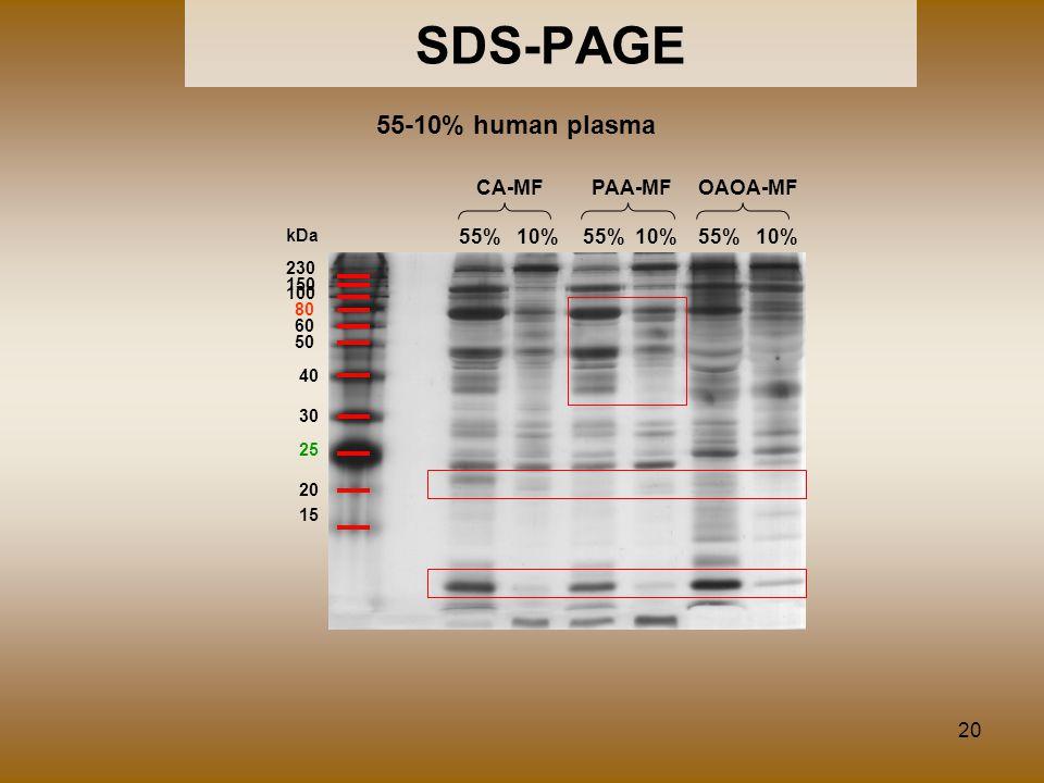 20 SDS-PAGE CA-MFOAOA-MFPAA-MF 55% 10% 25 50 40 30 80 60 20 15 230 150 100 kDa 55-10% human plasma