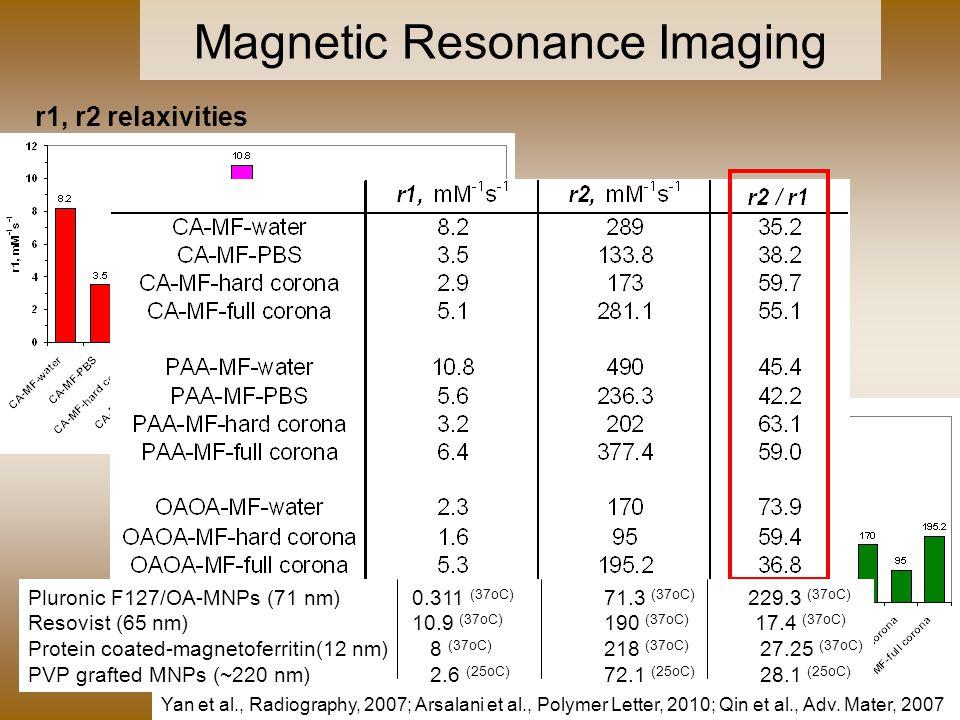 22 Magnetic Resonance Imaging r1, r2 relaxivities Pluronic F127/OA-MNPs (71 nm) 0.311 (37oC) 71.3 (37oC) 229.3 (37oC) Resovist (65 nm)10.9 (37oC) 190 (37oC) 17.4 (37oC) Protein coated-magnetoferritin(12 nm) 8 (37oC) 218 (37oC) 27.25 (37oC) PVP grafted MNPs (~220 nm) 2.6 (25oC) 72.1 (25oC) 28.1 (25oC) Yan et al., Radiography, 2007; Arsalani et al., Polymer Letter, 2010; Qin et al., Adv.