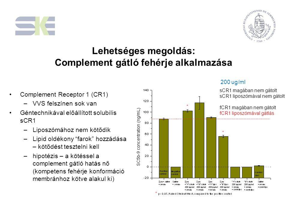 Lehetséges megoldás: Complement gátló fehérje alkalmazása Complement Receptor 1 (CR1) –VVS felszínen sok van Géntechnikával előállított solubilis sCR1 –Liposzómához nem kötődik –Lipid oldékony farok hozzádása – kötődést tesztelni kell –hipotézis – a kötéssel a complement gátló hatás nő (kompetens fehérje konformáció membránhoz kötve alakul ki) 200 ug/ml sCR1 magában nem gátolt sCR1 liposzómával nem gátolt fCR1 magában nem gátolt fCR1 liposzómával gátlás
