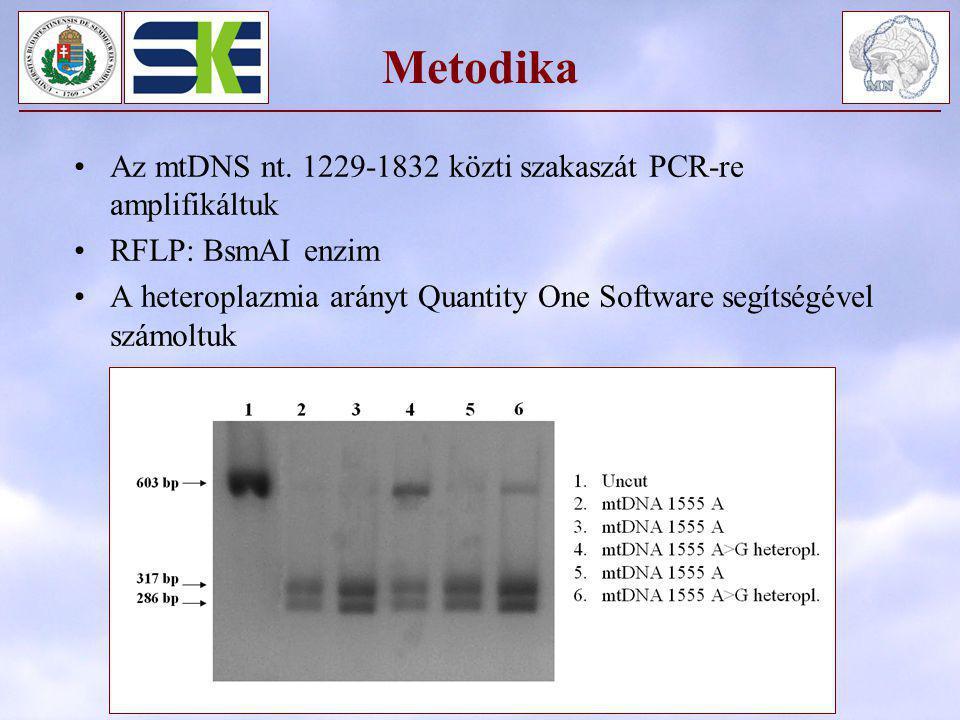Metodika Az mtDNS nt. 1229-1832 közti szakaszát PCR-re amplifikáltuk RFLP: BsmAI enzim A heteroplazmia arányt Quantity One Software segítségével számo