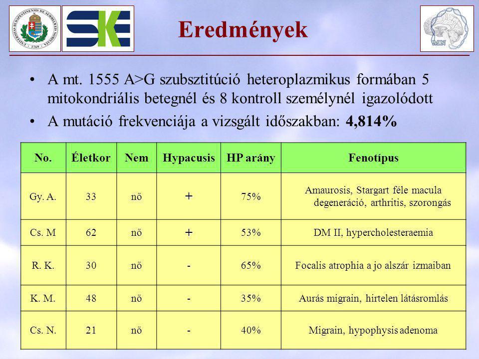 Eredmények A mt. 1555 A>G szubsztitúció heteroplazmikus formában 5 mitokondriális betegnél és 8 kontroll személynél igazolódott A mutáció frekvenciája