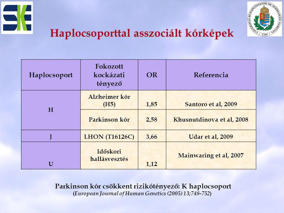 Haplocsoporttal asszociált kórképek Haplocsoport Fokozott kockázati tényező ORReferencia H Alzheimer kór (H5)1,85Santoro et al, 2009 Parkinson kór2,58