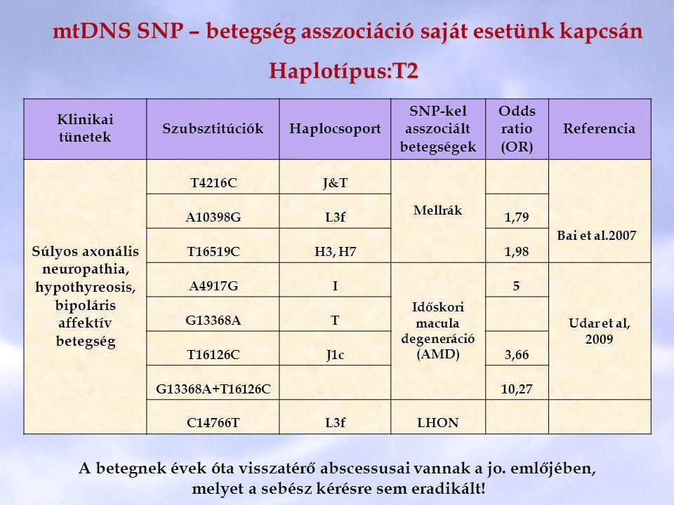 mtDNS SNP – betegség asszociáció saját esetünk kapcsán Haplotípus:T2 mtDNS SNP – betegség asszociáció saját esetünk kapcsán Haplotípus:T2 Klinikai tün