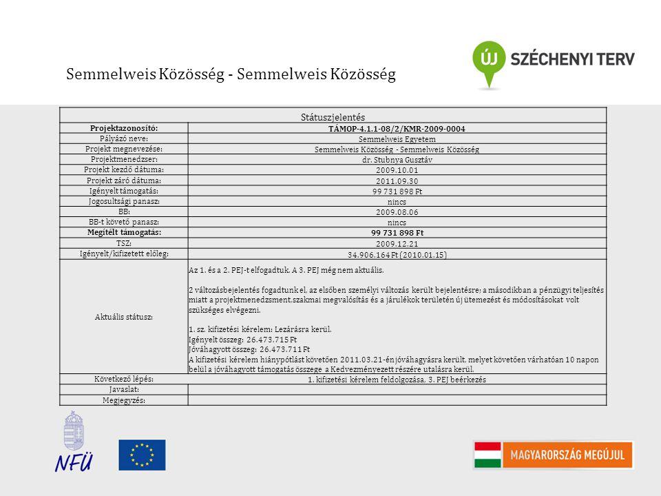 Semmelweis Közösség - Semmelweis Közösség Státuszjelentés Projektazonosító: TÁMOP-4.1.1-08/2/KMR-2009-0004 Pályázó neve: Semmelweis Egyetem Projekt megnevezése: Semmelweis Közösség - Semmelweis Közösség Projektmenedzser: dr.