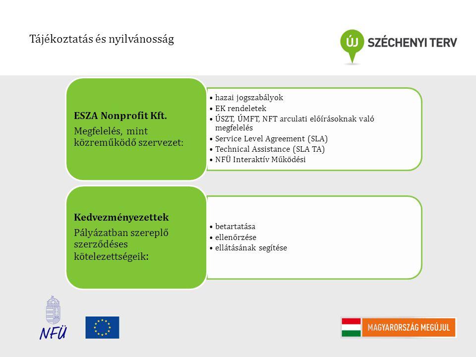 Tájékoztatás és nyilvánosság hazai jogszabályok EK rendeletek ÚSZT, ÚMFT, NFT arculati előírásoknak való megfelelés Service Level Agreement (SLA) Technical Assistance (SLA TA) NFÜ Interaktív Működési ESZA Nonprofit Kft.