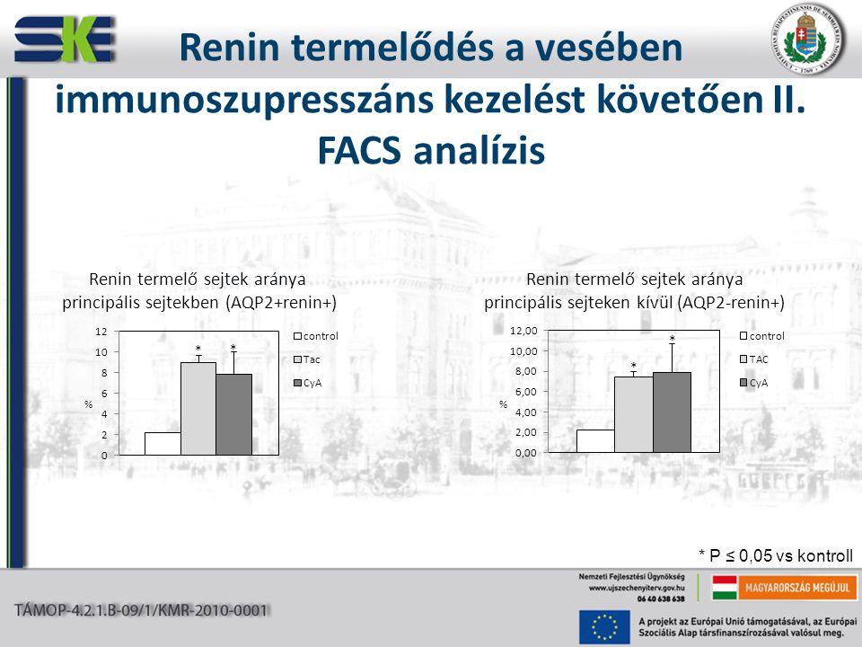 % Renin termelő sejtek aránya principális sejtekben (AQP2+renin+) Renin termelő sejtek aránya principális sejteken kívül (AQP2-renin+) Renin termelődé