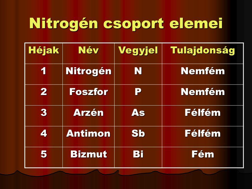 Nitrogén csoport elemei HéjakNévVegyjelTulajdonság 1NitrogénNNemfém 2FoszforPNemfém 3ArzénAsFélfém 4AntimonSbFélfém 5BizmutBiFém