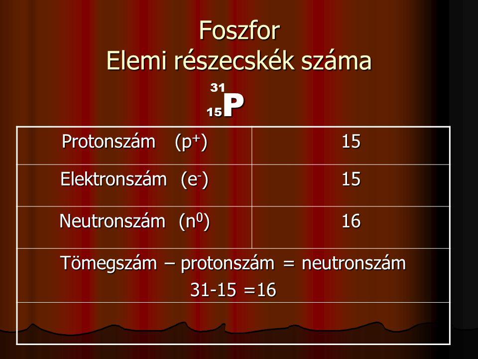 Foszfor Elemi részecskék száma 15 P Protonszám (p + ) 15 Elektronszám (e - ) 15 Neutronszám (n 0 ) 16 Tömegszám – protonszám = neutronszám 31-15 =16 3