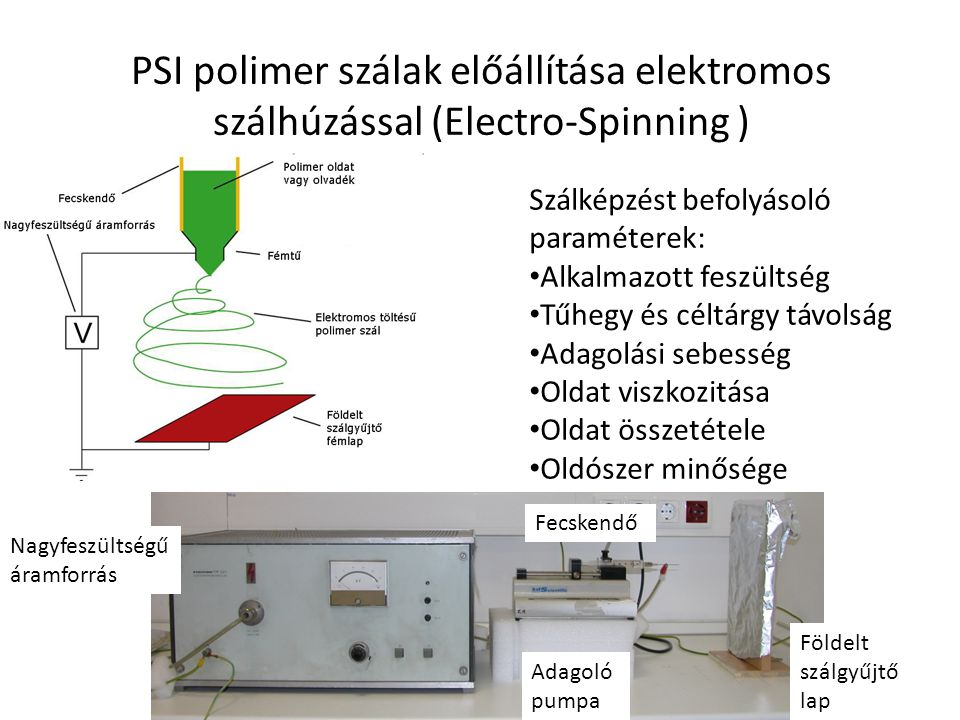 PSI polimer szálak előállítása elektromos szálhúzással (Electro-Spinning ) Szálképzést befolyásoló paraméterek: Alkalmazott feszültség Tűhegy és céltárgy távolság Adagolási sebesség Oldat viszkozitása Oldat összetétele Oldószer minősége Földelt szálgyűjtő lap Nagyfeszültségű áramforrás Fecskendő Adagoló pumpa