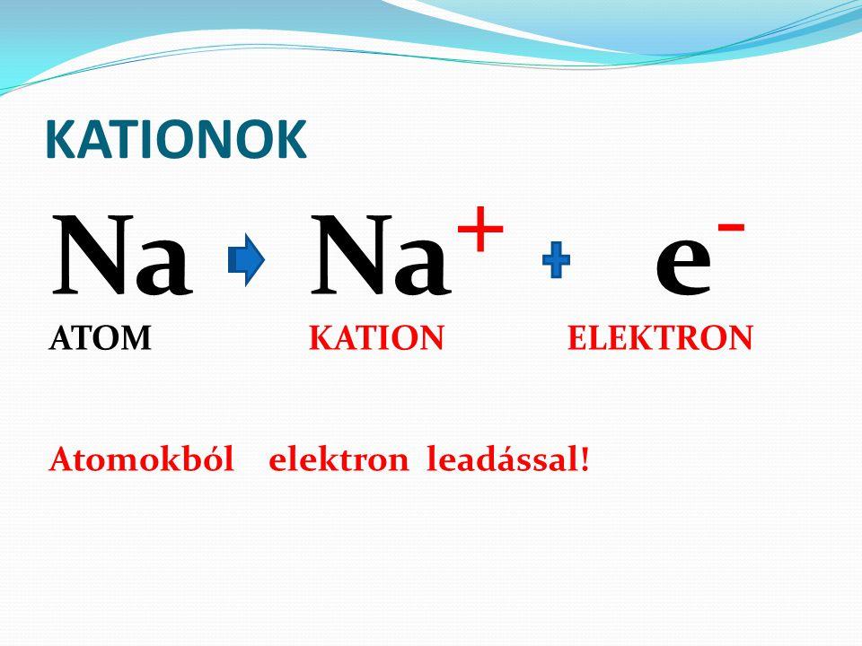 KATIONOK NaNa + e - ATOMKATIONELEKTRON Atomokból elektron leadással!