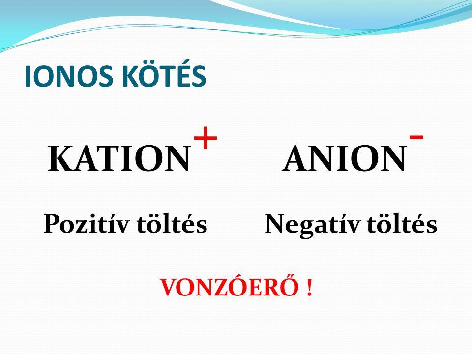 IONOS KÖTÉS KATION + ANION - Pozitív töltésNegatív töltés VONZÓERŐ !