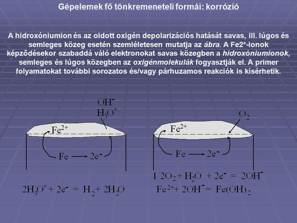Gépelemek fő tönkremeneteli formái: korrózió A hidroxóniumion és az oldott oxigén depolarizációs hatását savas, ill. lúgos és semleges közeg esetén sz