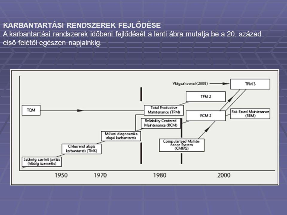 KARBANTARTÁSI RENDSZEREK FEJLŐDÉSE A karbantartási rendszerek időbeni fejlődését a lenti ábra mutatja be a 20. század első felétől egészen napjainkig.