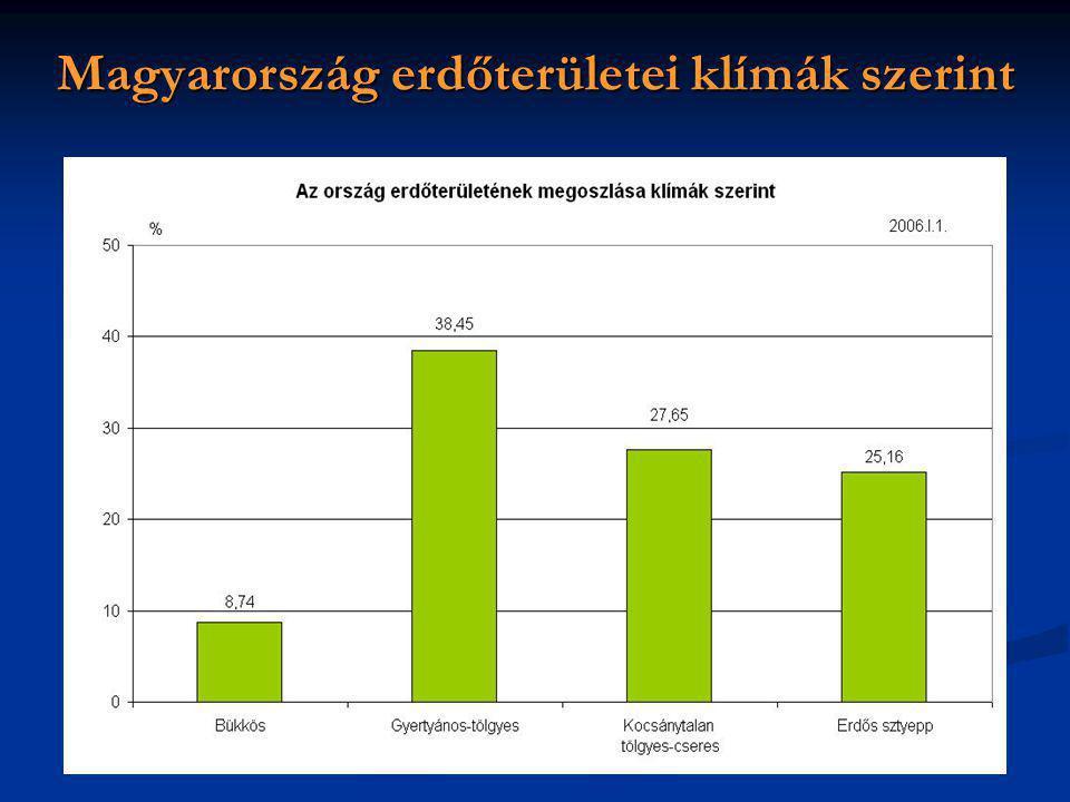 Magyarország erdőterületei klímák szerint