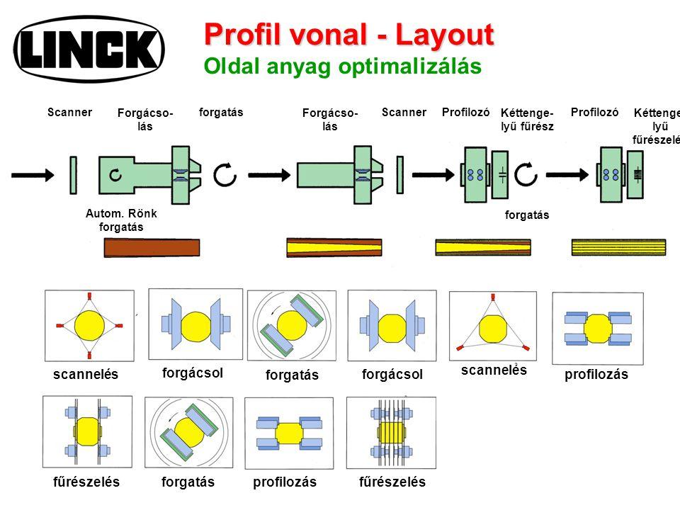 Profil vonal - Layout Profil vonal - Layout Oldal anyag optimalizálás scannelés Scanner Autom. Rönk forgatás Scanner scannelés Forgácso- lás forgácsol