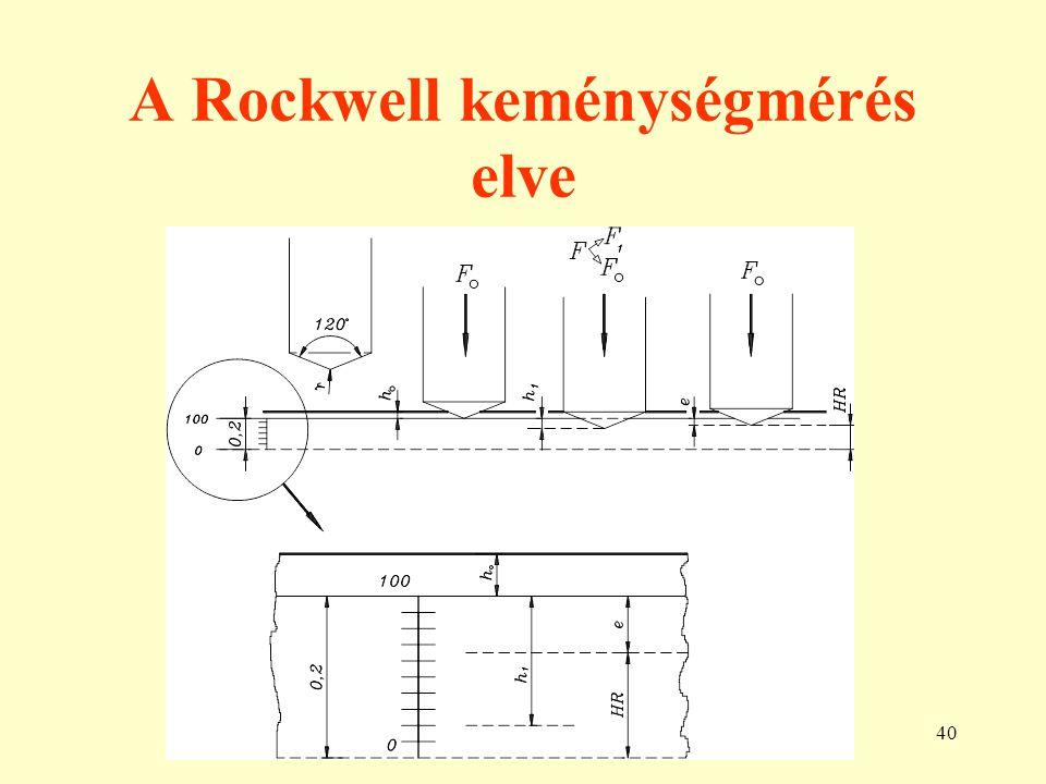 40 A Rockwell keménységmérés elve