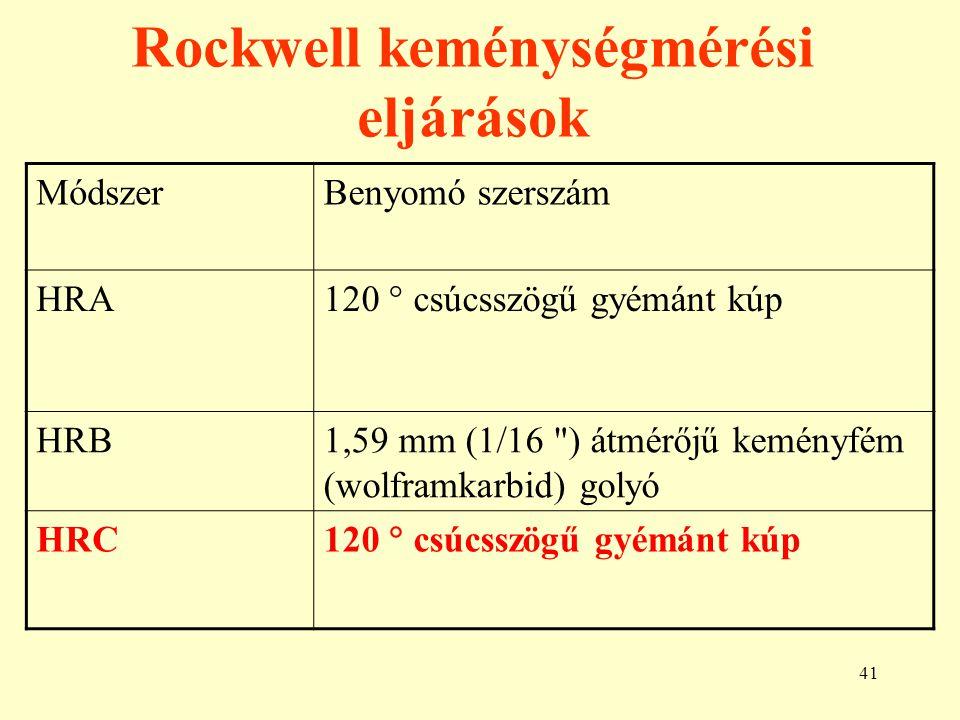 41 Rockwell keménységmérési eljárások MódszerBenyomó szerszám HRA 120  csúcsszögű gyémánt kúp HRB1,59 mm (1/16