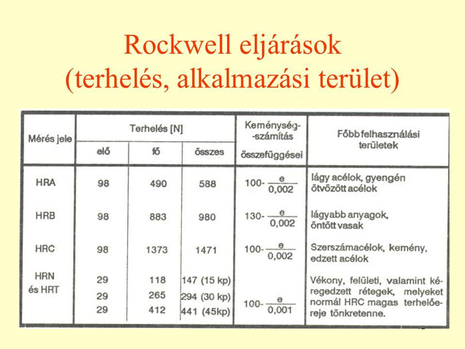 42 Rockwell eljárások (terhelés, alkalmazási terület)