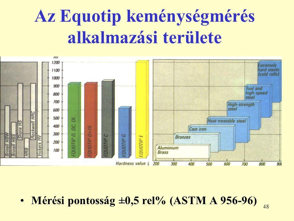 48 Az Equotip keménységmérés alkalmazási területe Mérési pontosság ±0,5 rel% (ASTM A 956-96)