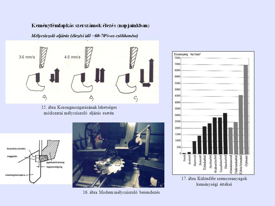 15. ábra Korongmozgatásának lehetséges módozatai mélycsiszoló eljárás esetén 16. ábra Modern mélycsiszoló berendezés 17. ábra Különféle szemcseanyagok