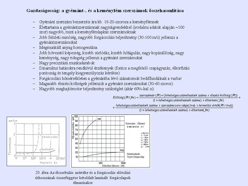 20. ábra Az élcsorbulás mértéke és a forgácsolás előtolási úthosszának összefüggése kétoldalt laminált forgácslapok élmarásakor