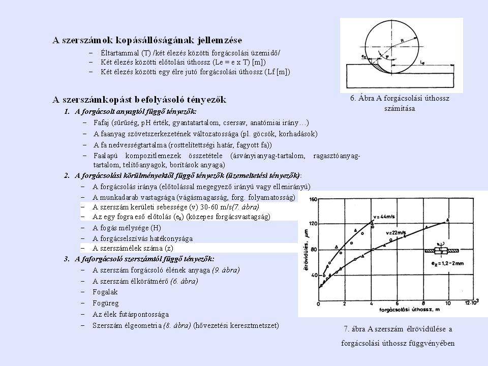 6. Ábra A forgácsolási úthossz számítása 7. ábra A szerszám élrövidülése a forgácsolási úthossz függvényében