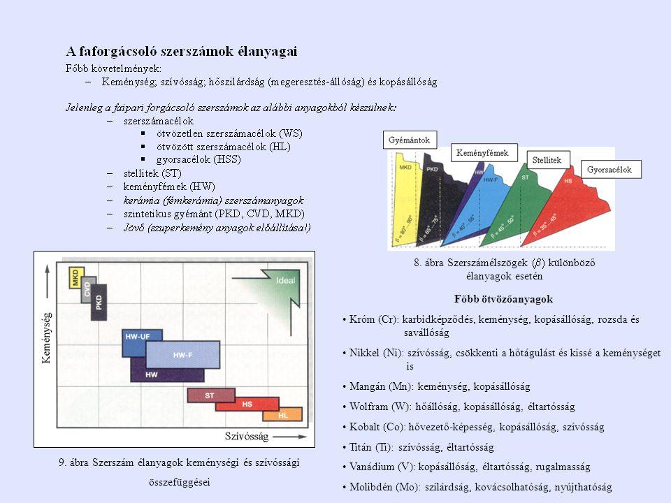9. ábra Szerszám élanyagok keménységi és szívóssági összefüggései 8. ábra Szerszámélszögek  különböző élanyagok esetén Főbb ötvözőanyagok Króm (Cr)
