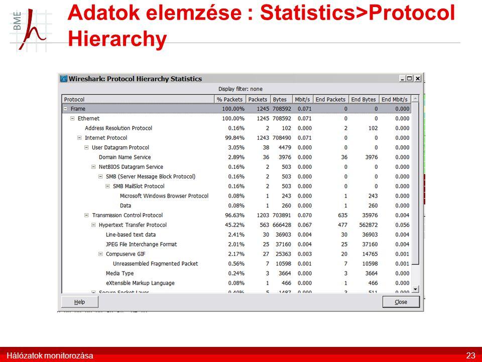 Adatok elemzése : Statistics>Protocol Hierarchy Hálózatok monitorozása23