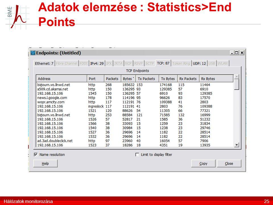 Adatok elemzése : Statistics>End Points Hálózatok monitorozása25