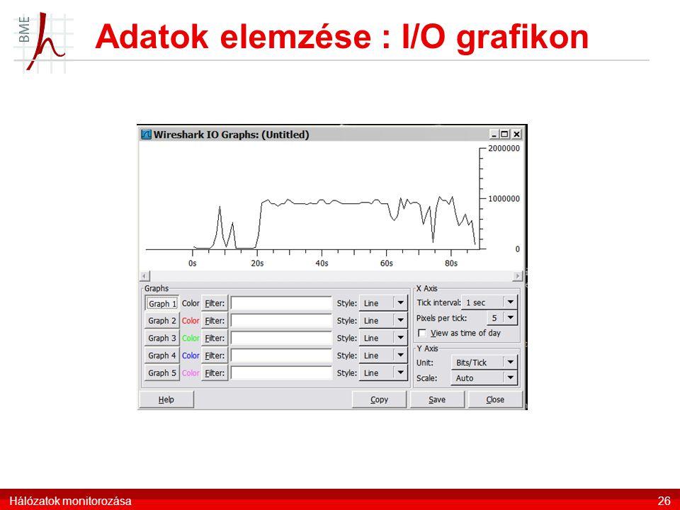 Adatok elemzése : I/O grafikon Hálózatok monitorozása26