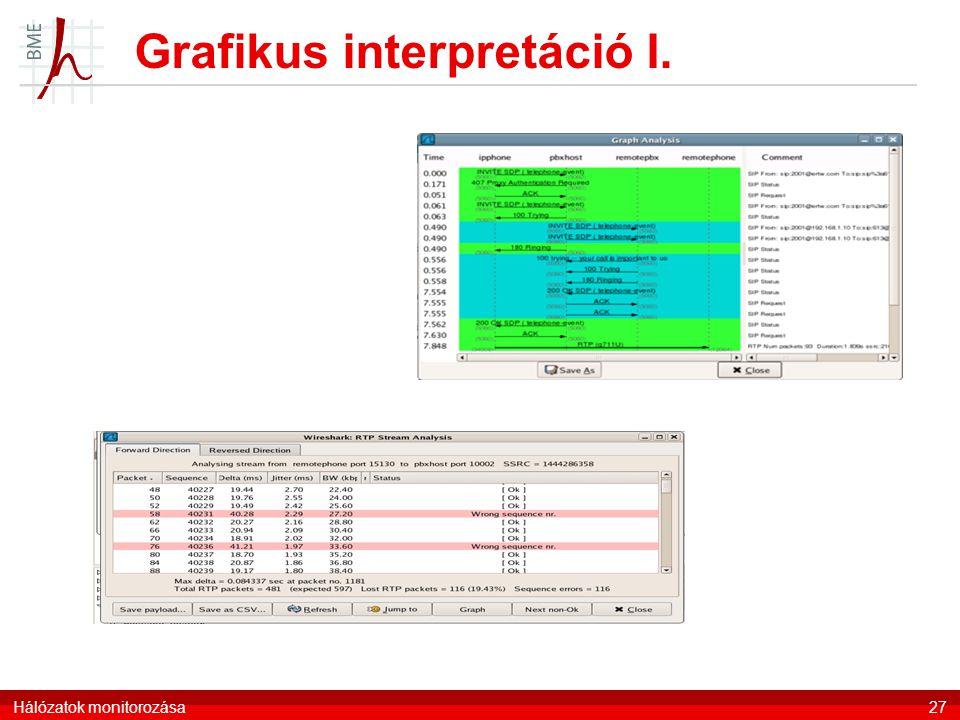 Grafikus interpretáció I. Hálózatok monitorozása27