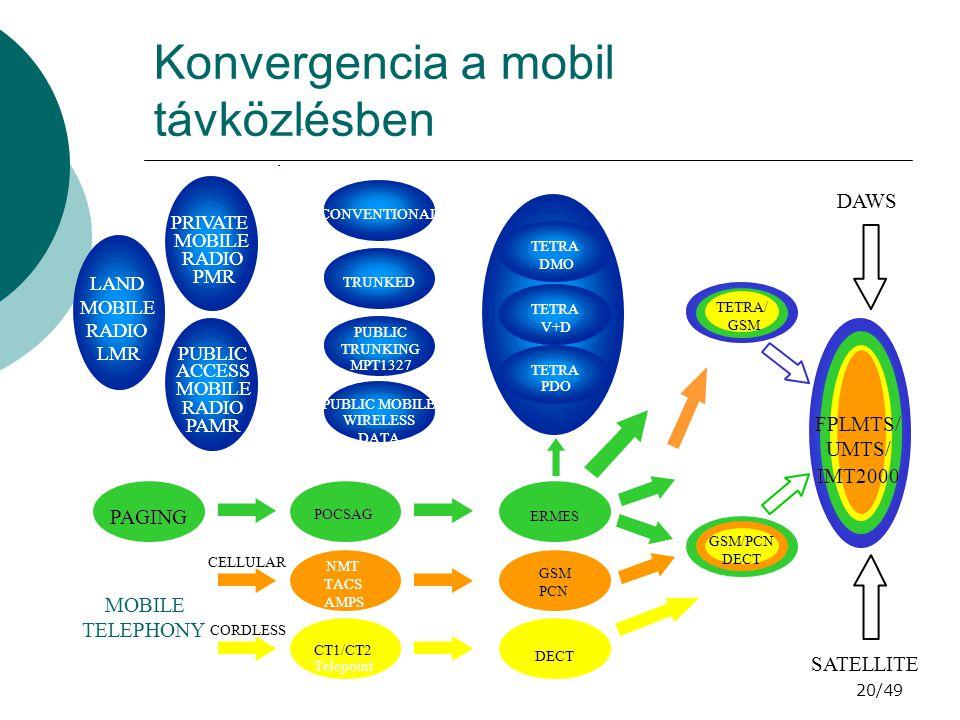 20/49 Konvergencia a mobil távközlésben