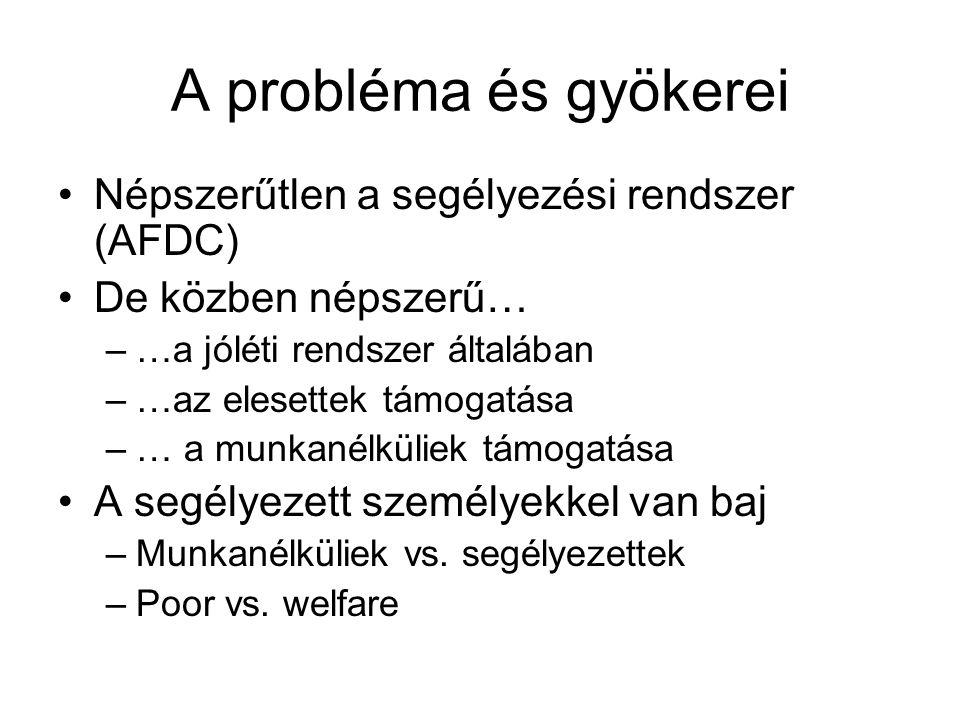 A probléma és gyökerei Népszerűtlen a segélyezési rendszer (AFDC) De közben népszerű… –…a jóléti rendszer általában –…az elesettek támogatása –… a munkanélküliek támogatása A segélyezett személyekkel van baj –Munkanélküliek vs.