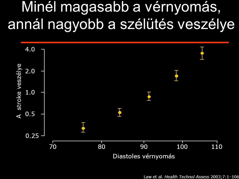 Minél magasabb a vérnyomás, annál nagyobb a szélütés veszélye 708090100110 4.0 2.0 1.0 0.5 0.25 Diastoles vérnyomás A stroke veszélye Law et al. Healt