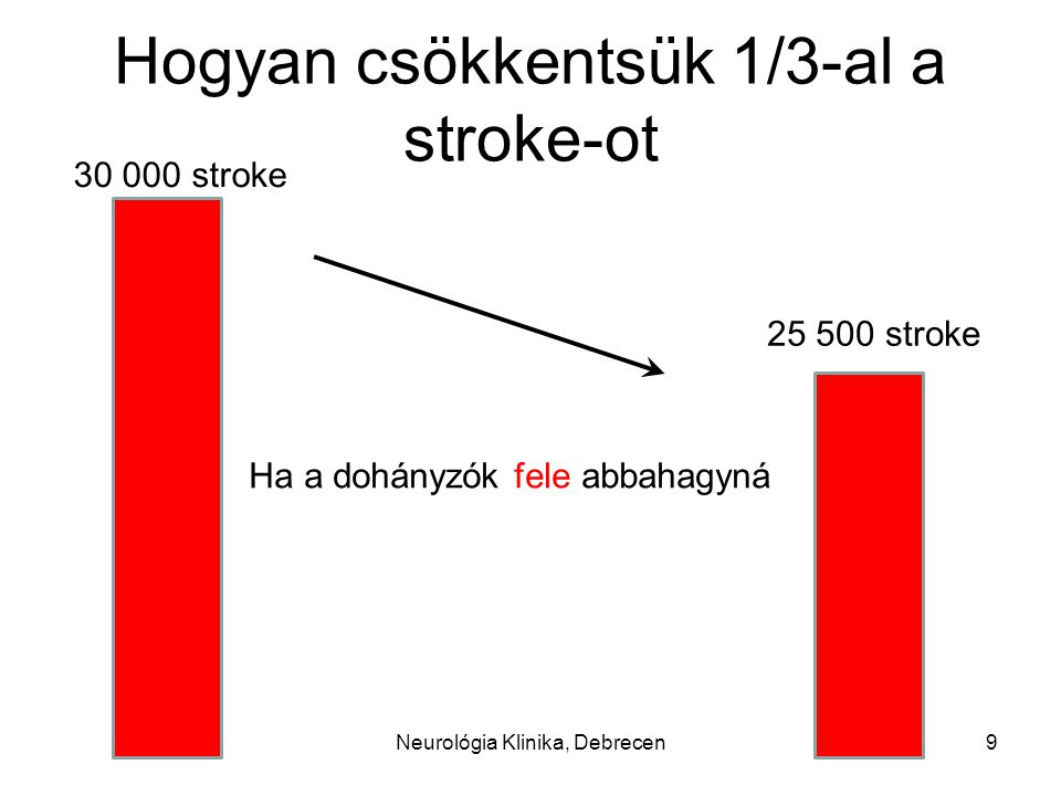 Hogyan csökkentsük 1/3-al a stroke-ot 30 000 stroke Ha a szivritmuszavar felét kezelnénk 23 500 stroke 10Neurológia Klinika, Debrecen
