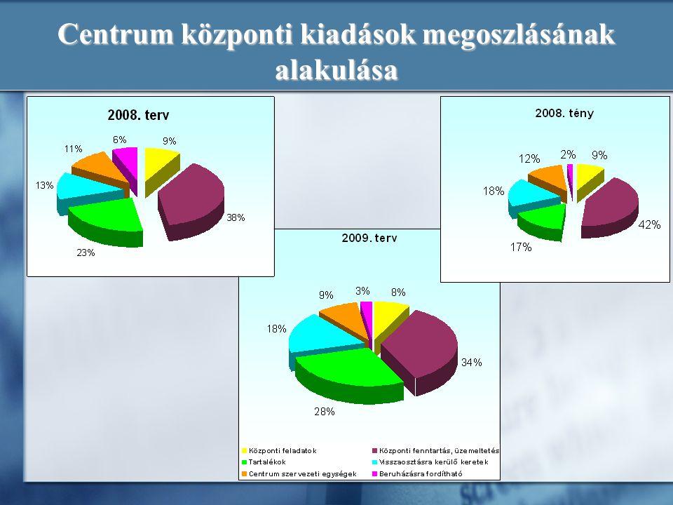 Centrum központi kiadások megoszlásának alakulása
