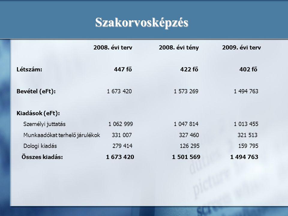 Szakorvosképzés 2008. évi terv 2008. évi tény 2009. évi terv Létszám: 447 fő 422 fő 402 fő Bevétel (eFt): 1 673 420 1 573 269 1 494 763 Kiadások (eFt)