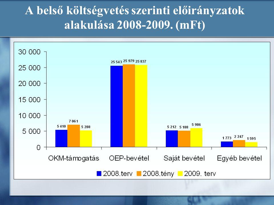 A belső költségvetés szerinti előirányzatok alakulása 2008-2009. (mFt)