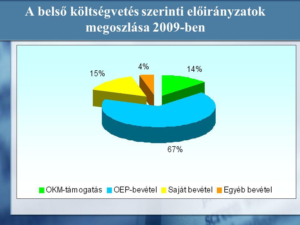 A belső költségvetés szerinti előirányzatok megoszlása 2009-ben