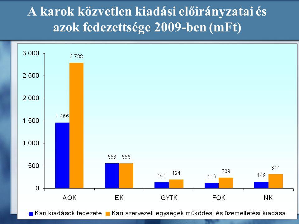 A karok közvetlen kiadási előirányzatai és azok fedezettsége 2009-ben (mFt)