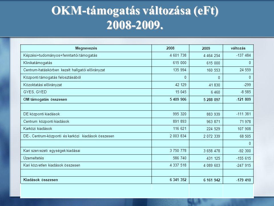 OKM-támogatás változása (eFt) 2008-2009. Megnevezés20082009változás Képzési+tudományos+fenntartói támogatás4 601 7384 464 254-137 484 Klinikatámogatás