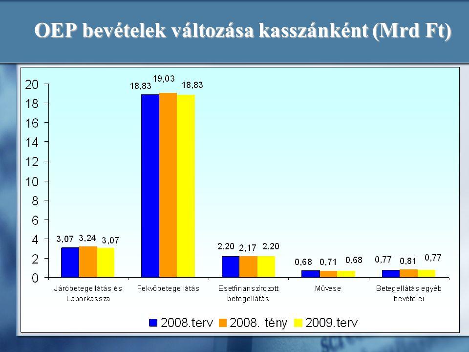 OEP bevételek változása kasszánként (Mrd Ft)