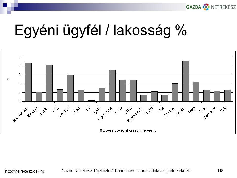 Gazda Netrekész Tájékoztató Roadshow - Tanácsadóknak, partnereknek10 http://netrekesz.gak.hu 10 Egyéni ügyfél / lakosság %