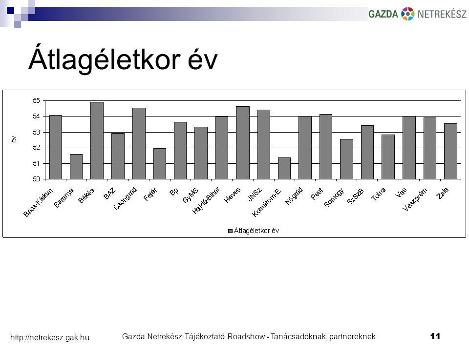 Gazda Netrekész Tájékoztató Roadshow - Tanácsadóknak, partnereknek11 http://netrekesz.gak.hu 11 Átlagéletkor év