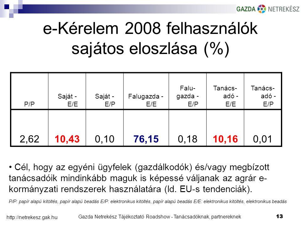 Gazda Netrekész Tájékoztató Roadshow - Tanácsadóknak, partnereknek13 http://netrekesz.gak.hu 13 e-Kérelem 2008 felhasználók sajátos eloszlása (%) P/P Saját - E/E Saját - E/P Falugazda - E/E Falu- gazda - E/P Tanács- adó - E/E Tanács- adó - E/P 2,6210,430,1076,150,1810,160,01 Cél, hogy az egyéni ügyfelek (gazdálkodók) és/vagy megbízott tanácsadóik mindinkább maguk is képessé váljanak az agrár e- kormányzati rendszerek használatára (ld.