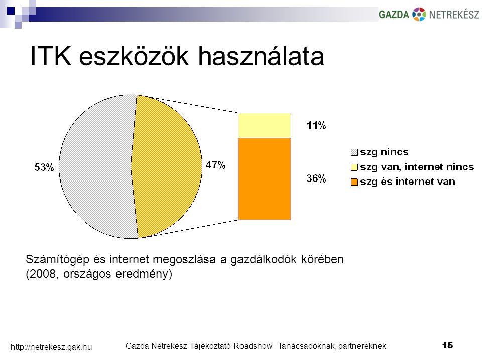 Gazda Netrekész Tájékoztató Roadshow - Tanácsadóknak, partnereknek15 http://netrekesz.gak.hu 15 ITK eszközök használata Számítógép és internet megoszlása a gazdálkodók körében (2008, országos eredmény)