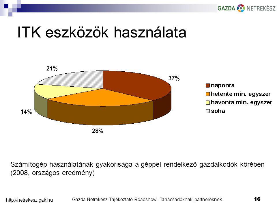 Gazda Netrekész Tájékoztató Roadshow - Tanácsadóknak, partnereknek16 http://netrekesz.gak.hu 16 Számítógép használatának gyakorisága a géppel rendelkező gazdálkodók körében (2008, országos eredmény) ITK eszközök használata