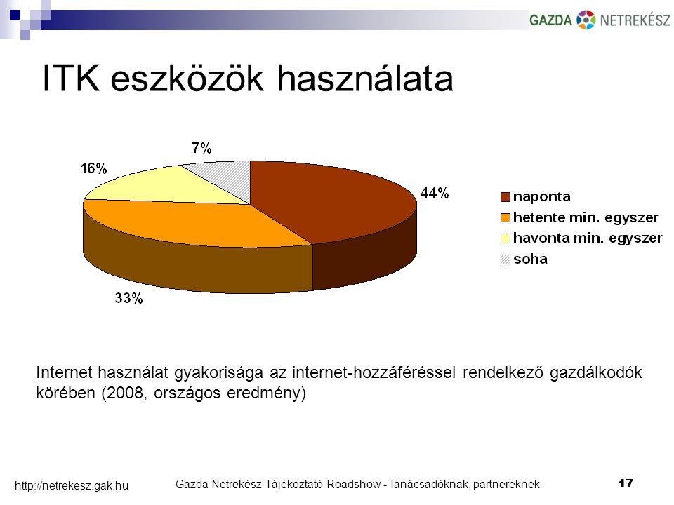 Gazda Netrekész Tájékoztató Roadshow - Tanácsadóknak, partnereknek17 http://netrekesz.gak.hu 17 Internet használat gyakorisága az internet-hozzáféréssel rendelkező gazdálkodók körében (2008, országos eredmény) ITK eszközök használata